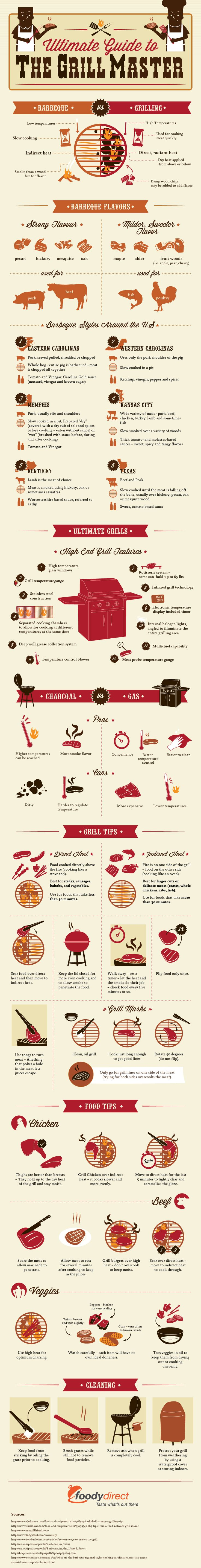 The Ultimate Guide To Becoming A Grill Master
