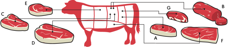 meat_guide