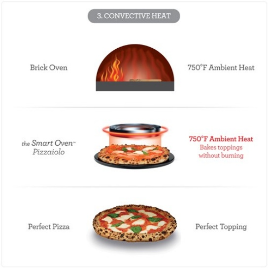 What S New Discover The Breville Smart Oven Pizzaiolo